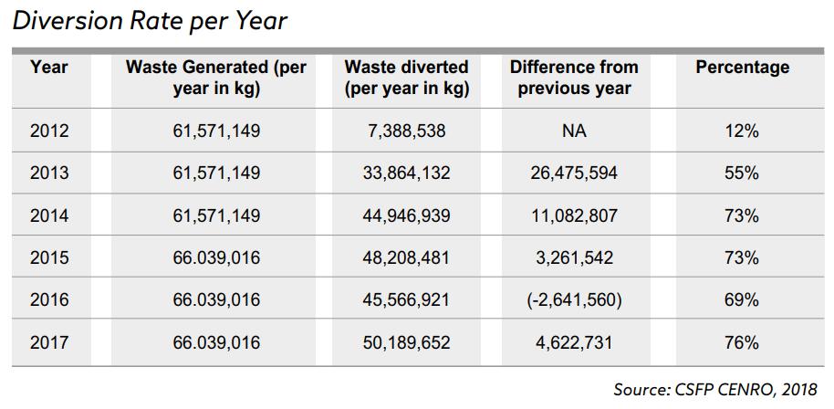 Diversion Rate per year in San Fernando
