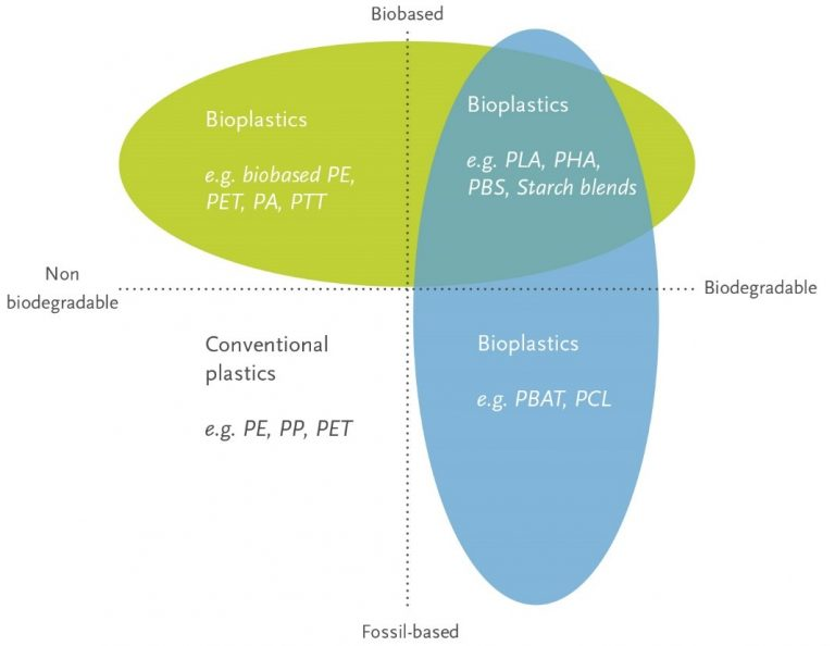 Overview of plastic types compared to its natural or fossil origins and bio or non-biodegradable