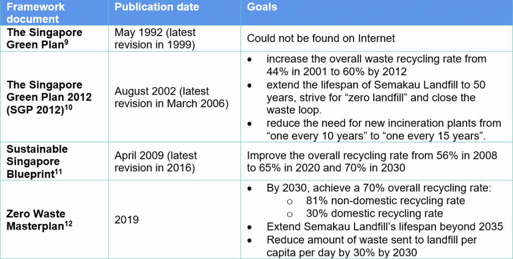 Table 1 - Major Sustainability Plans of Singapore
