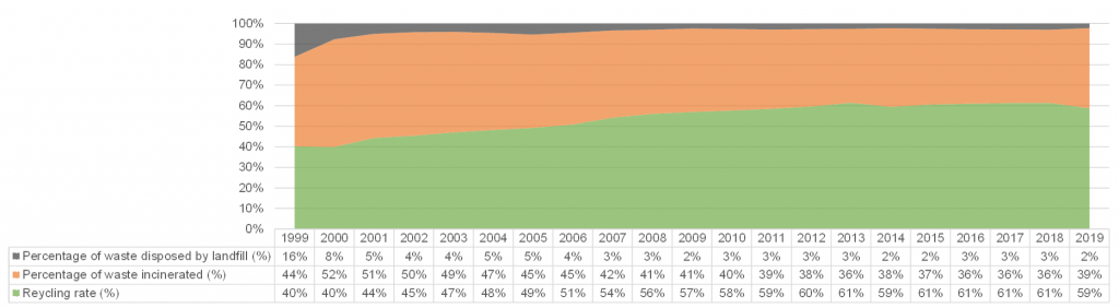 Figure 9 - Percentage of waste recycled, incinerated, or landfilled from 1999 to 2019
