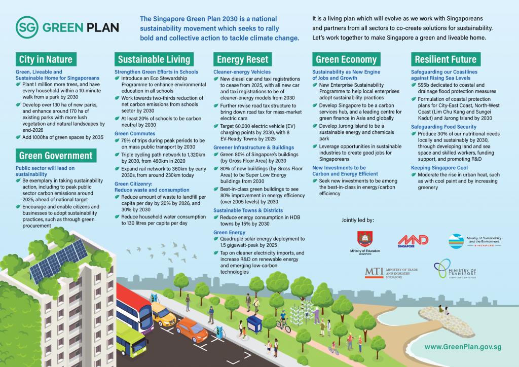 SG Plan Infographics